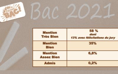 Résultats bac 2021